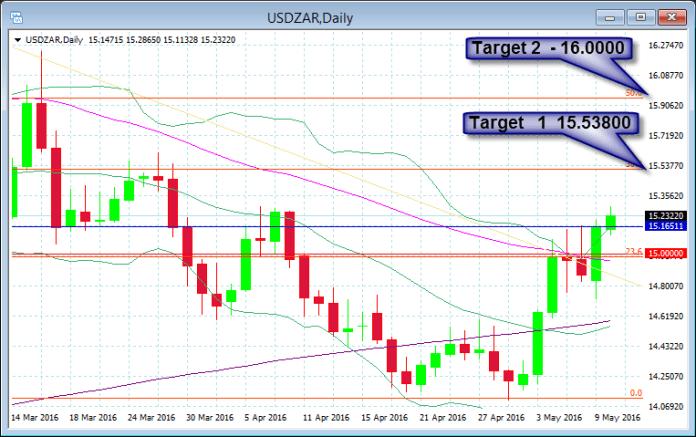 USD/ZAR D1 z potencjałem wzrostowym