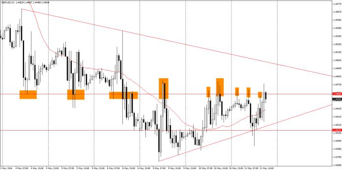 GBP/USD H1 - cena cały czas walczy z istotnym w ostatnich dniach poziomem wsparcia/oporu