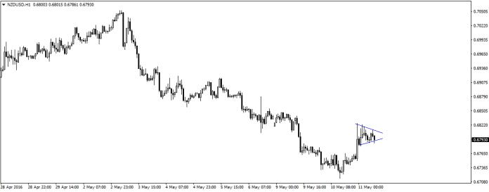 Formacja flagi zwykle zwiastuje kontynuację kierunku jej masztu, jednak NZD/USD od kilku dni pozostaje w trendzie spadkowym.