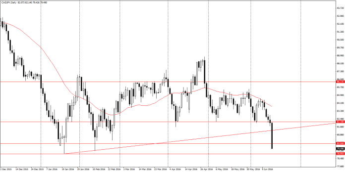 CAD/JPY D1