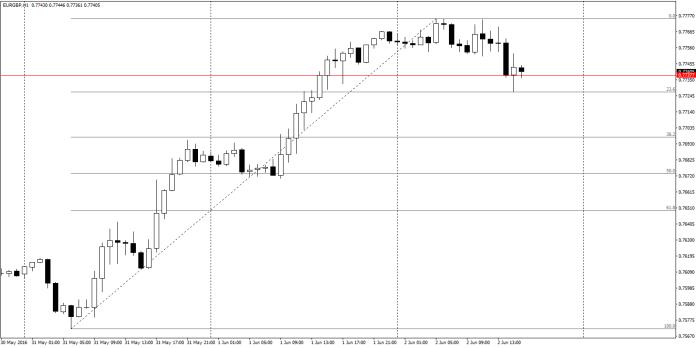 EUR/GBP H1 – również bez silniejszych ruchów