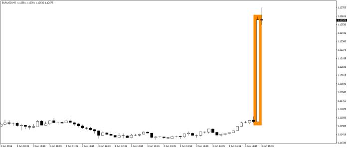 Potężny ruch na EUR/USD M5