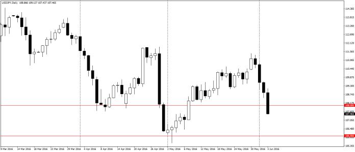 USD/JPY D1 silnie w dół