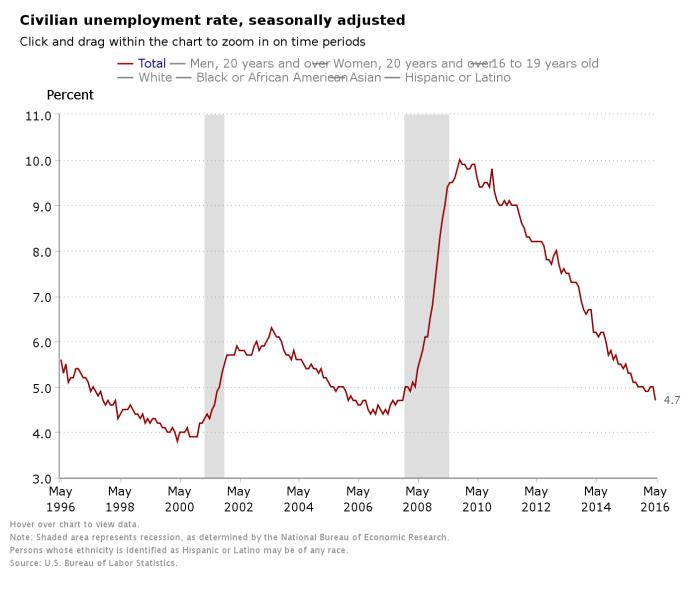 Stopa bezrobocia - źródło BLS