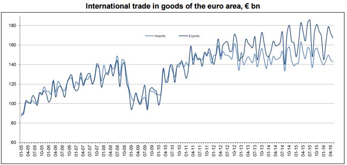 Międzynarodowy bilans handlowy dóbr w strefie euro, w mld EUR. Źródło: Eurostat