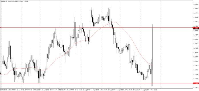 EUR/GBP H1