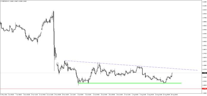 """Być może nie jest to dobre miejsce do sprzedaży GBP/USD, jednak analitycy SEB są przekonani, że pod koniec tego roku """"kabel"""" znajdzie się w okolicach czerwonej linii."""