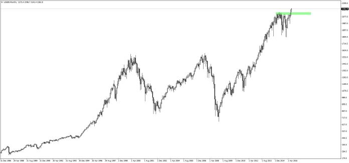 S&P500 znajduje się na historycznych maksimach.