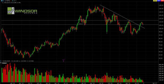Wykres APPLE dla interwału W1. All Markets Online.