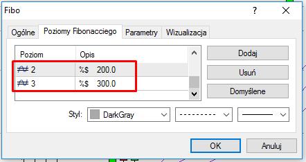 Dodanie poziomów Fibo (2 = 200% oraz 3 = 300%