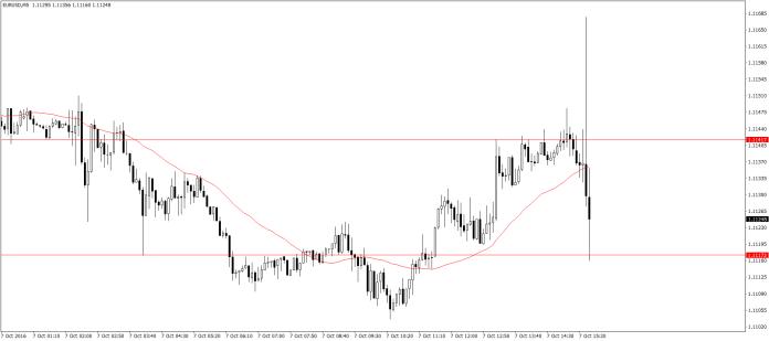 EUR/USD M5