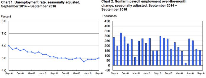 Stopa bezrobocia i wyniki NFP w ujęciu historycznym. Źródło: BLS