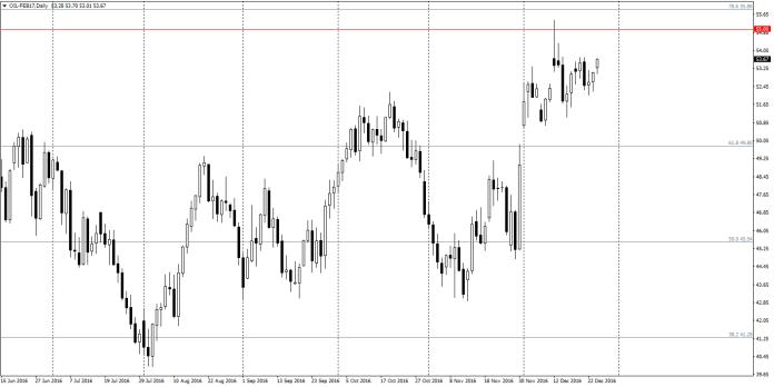 Ropa WTI D1 – w tym samym czasie ropa WTI również zyskuje, jak na razie jednak poziom 55.00 okazał się zbyt silną barierą uniemożliwiającą dalsze wzrosty. Nie zmienia to jednak faktu, że notowania utrzymują się nad październikowymi szczytami 52.20.