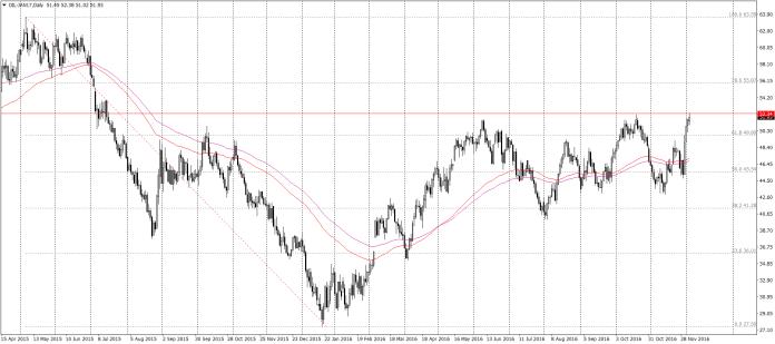 Ropa WTI D1 – chociaż cena znajdowała się na 52.38 jedynie przez chwilę, to jest to najwyższa cena czarnego złota od lipca zeszłego roku
