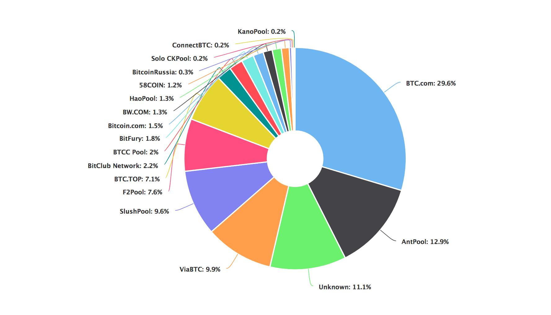 0 btc la inr bitcoin kit mining