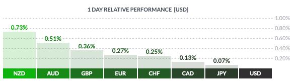Środowa zmiennoć dolara amerykańskiego względem walut grpy G8