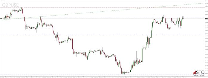 Poniedziałkowy przegląd rynków - notowania pary walutowej GBPUSD