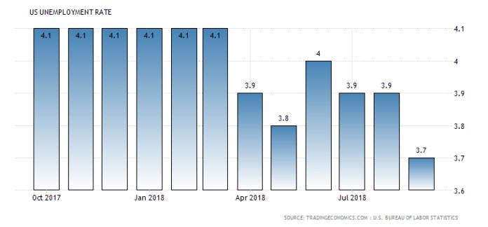 wykres stopy bezrobocia w usa
