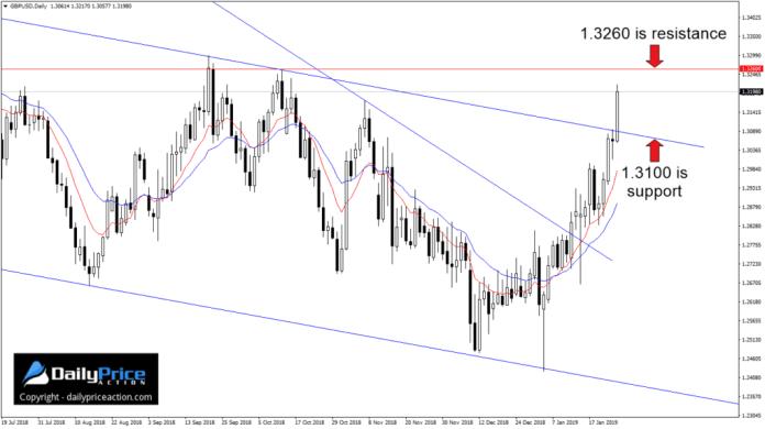 W piątek na parze walutowej GBPUSD pokonany zostałkolejny istotny poziom oporu na 1.3080