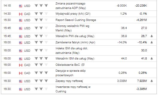 wykres Dane 03.06.2020