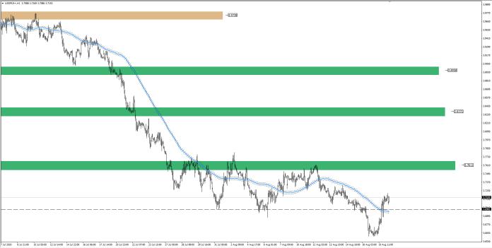 wykres Kurs dolara USDPLN H4 20.08.2020