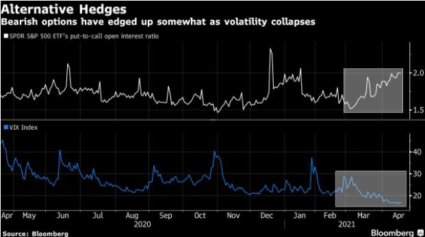 wykres Bloomberg, bearish options