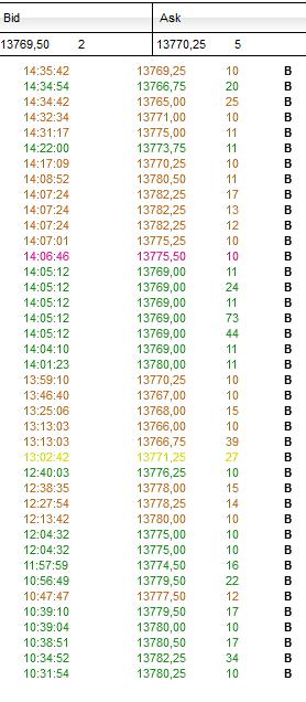 wykres NQ orders 23.04.2021