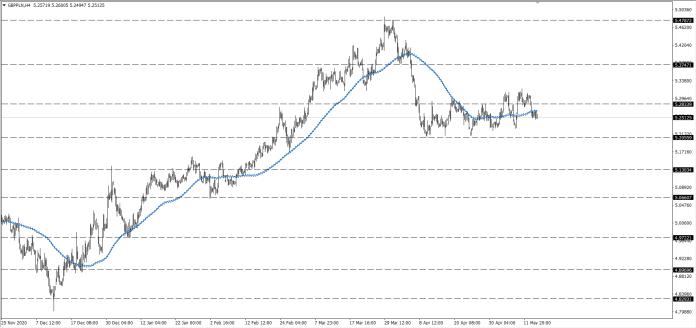 wykres Kurs funta GBPPLN H4 15,05,2021