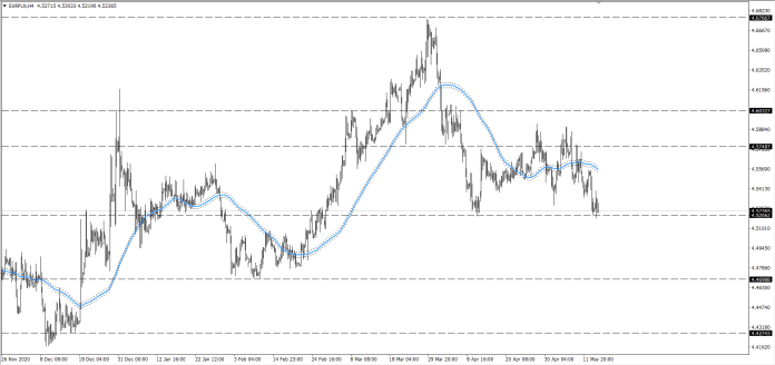 wylres Kurs euro EURPLN H4 15.05.2021