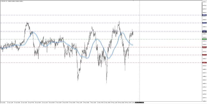 wykres DAX H1 21.05.2021