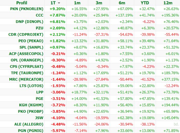 PKN Orlen zyskał w ubiegłym tygodniu ponad 9%!