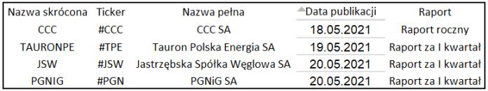 4 spółki z wig20 z wynikami w nowym tygodniu