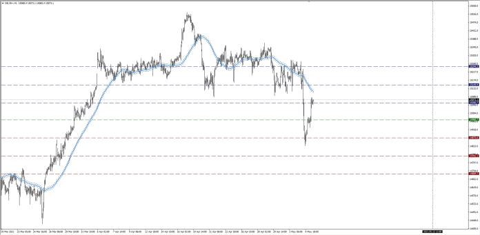 wykres DAX H1 05.05.2021 2