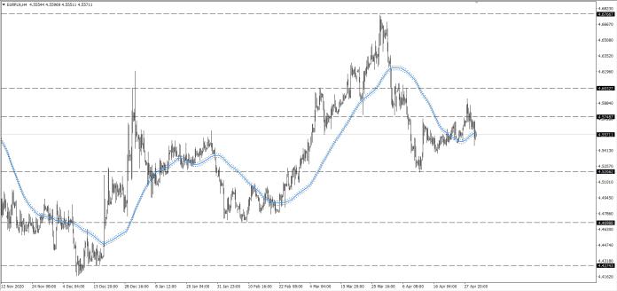wykres Kurs euro EURPLN H4 01.05.2021