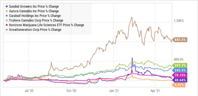 wykres SNDL DATA BY YCHARTS