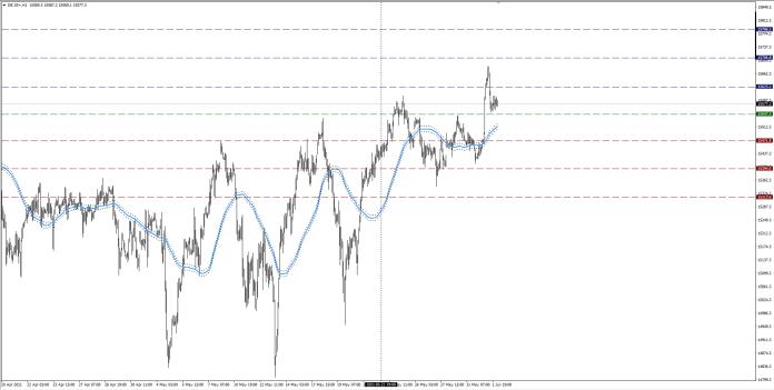 wykres DAX H1 02.06.2021