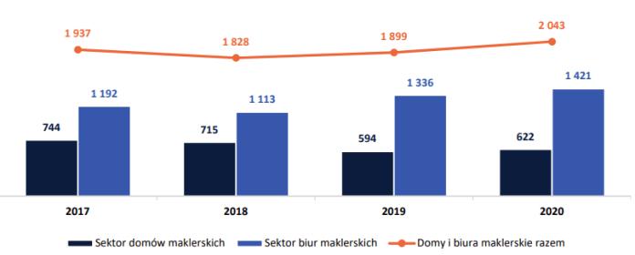 Liczba prowadzonych rachunków klientów w domach i biurach maklerskich w latach 2017-2020