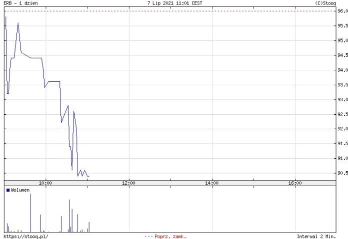 ONDE idzie na giełdę. Redukcja na IPO wyniosła aż 89,5%