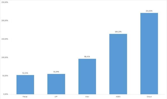 sWIG80 kończy półrocze z wynikiem +27,87%. ERBUD i ASBIS na czele wzrostów