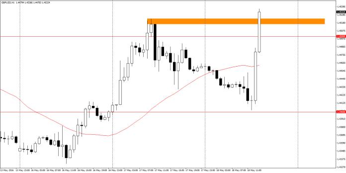 GBP/USD - interwał H1