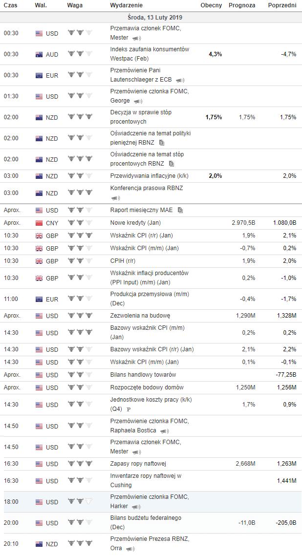 kalendarz makroekonomiczny 13.02.2019