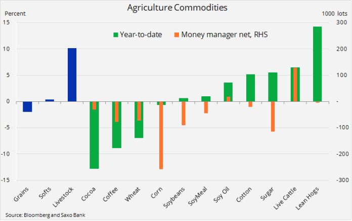 Indeks produktów rolnych Bloomberg