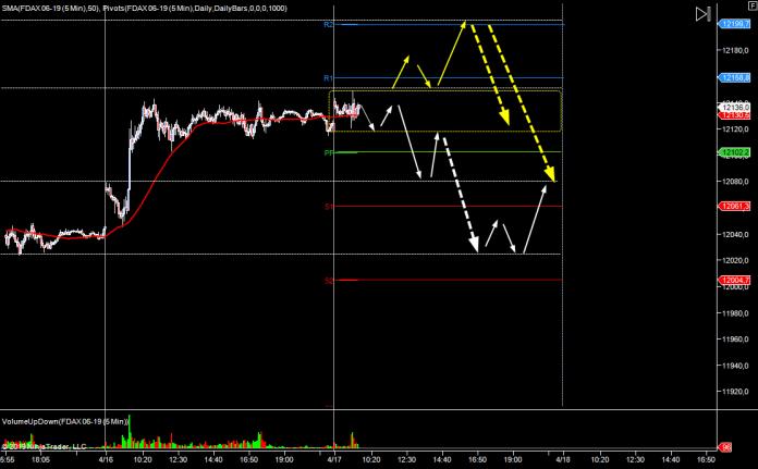 wykres DAX M5 17.04.2019