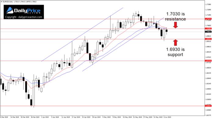 Para walutowa EUR/NZD dość agresywnie odbiła w zeszłym tygodniu od wsparcia przy 1,6930
