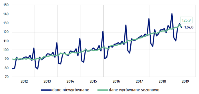 Sprzedaż detaliczna – dane wyrównane sezonowo i niewyrównane (ceny stałe) –prze-ciętna miesięczna 2015=100