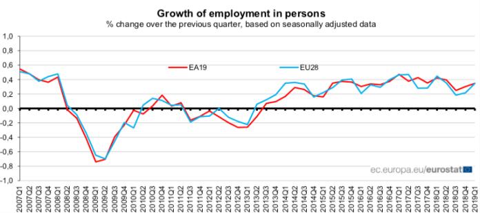 Zmiana zatrudnienia w UE