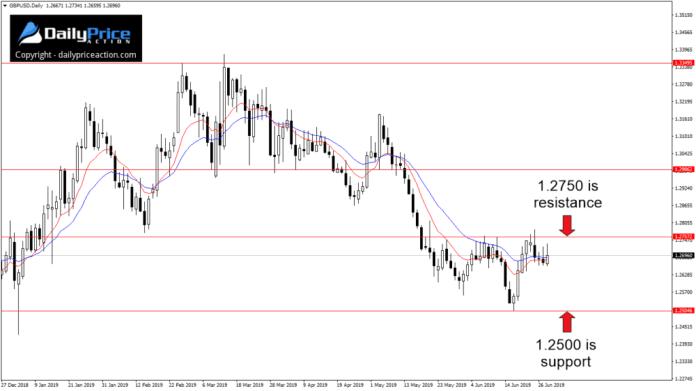 Para walutowa GBP/USD pozostała w zakresie, o którym wspominałem w ubiegłotygodniowej analizie