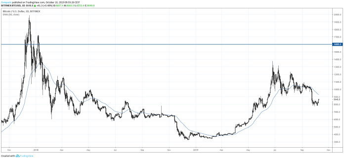 Bitcoin będzie kosztował 16 tys. USD jeszcze w tym roku