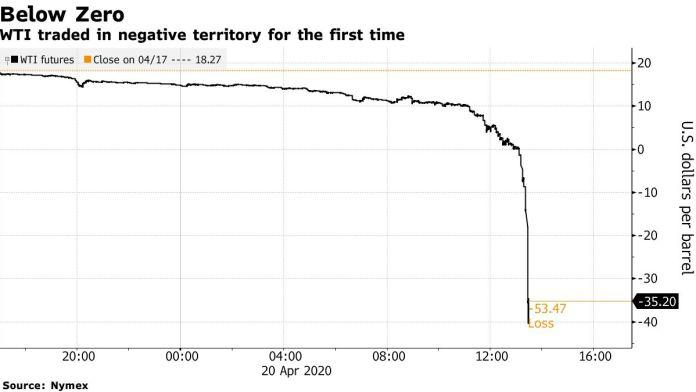 Ropa WTI znalazła się na ujemnych poziomach pierwszy raz w historii. Źródło: Bloomberg