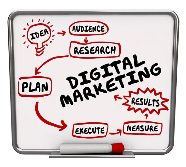 digital marketing plan flow chart